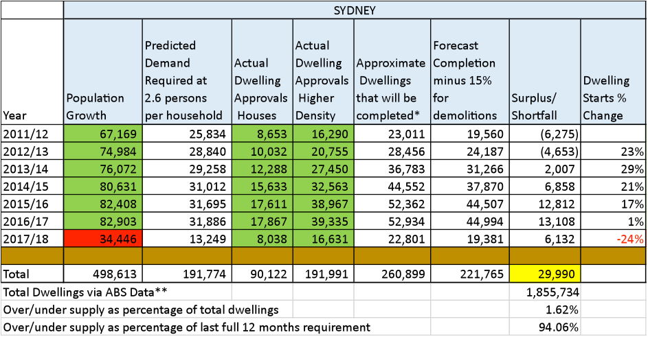 oversupply in property sydney