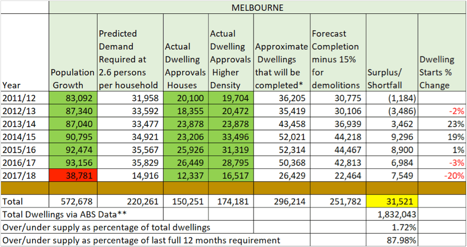 oversupply in property melbourne