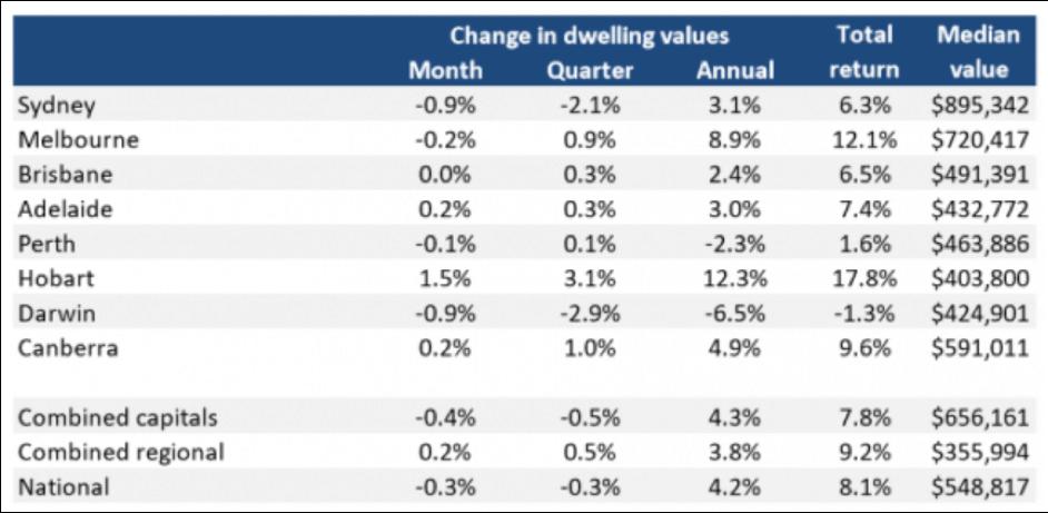 australian property market